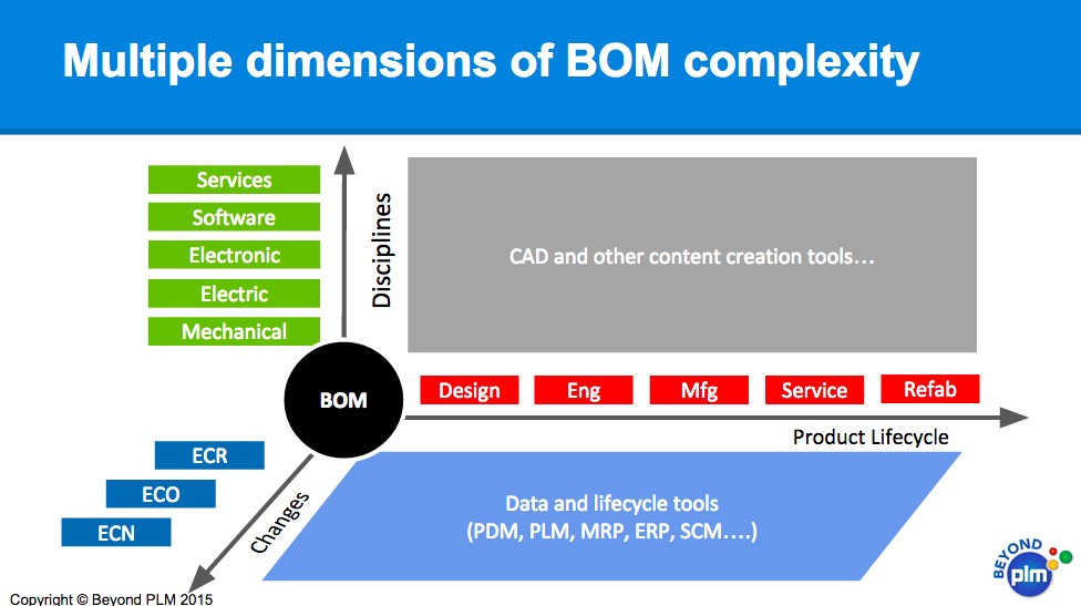 bom-complexity-1